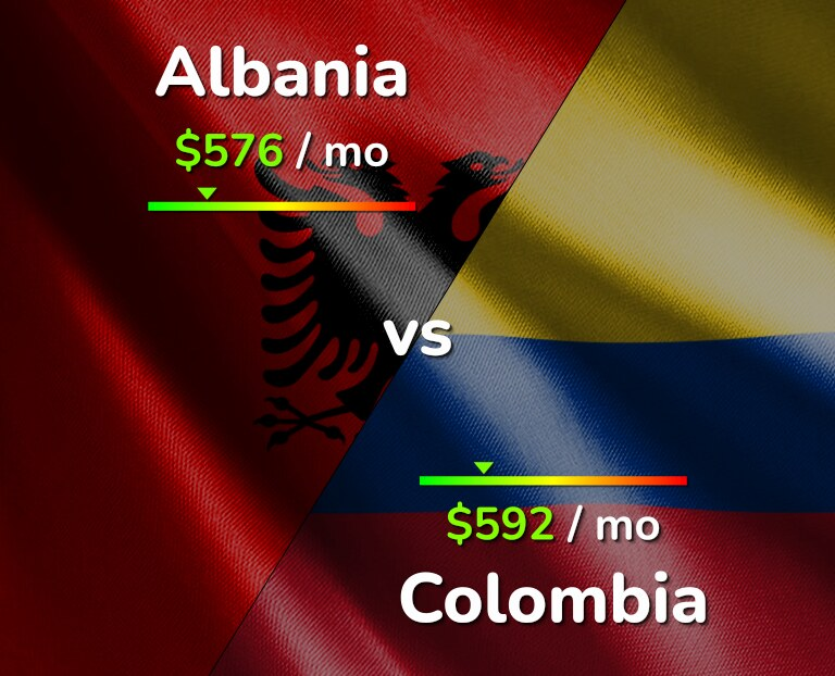 Cost of living in Albania vs Colombia infographic