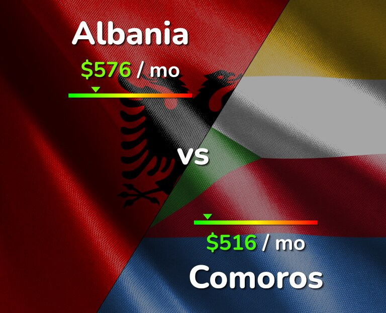 Cost of living in Albania vs Comoros infographic