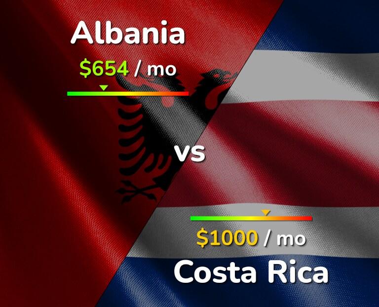 Cost of living in Albania vs Costa Rica infographic