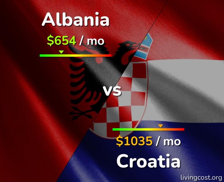 Cost of living in Albania vs Croatia infographic