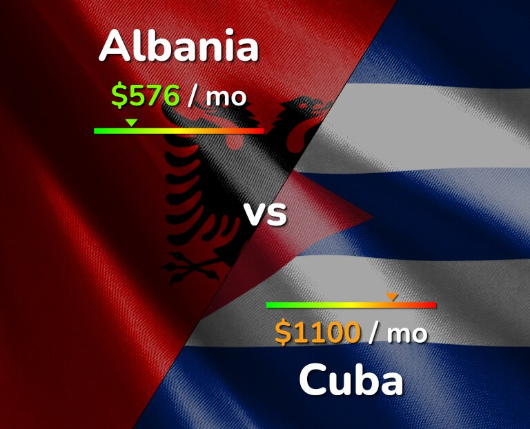 Cost of living in Albania vs Cuba infographic
