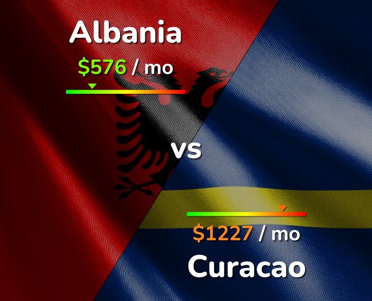 Cost of living in Albania vs Curacao infographic