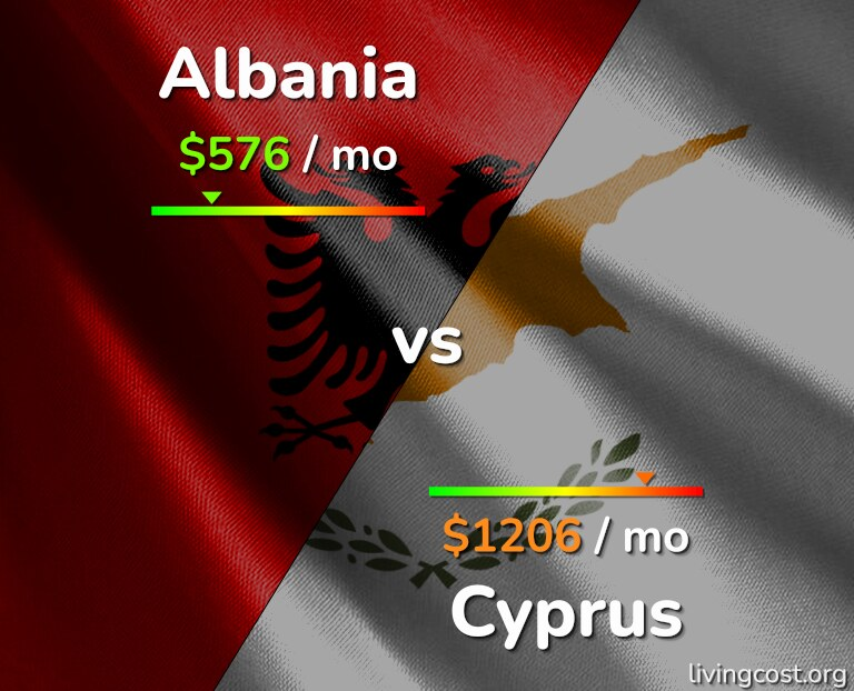 Cost of living in Albania vs Cyprus infographic