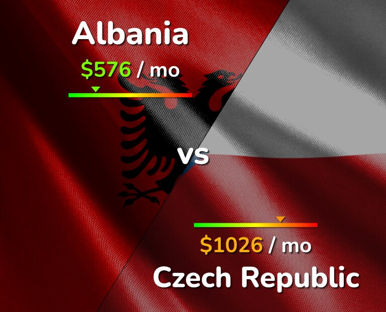 Cost of living in Albania vs Czech Republic infographic