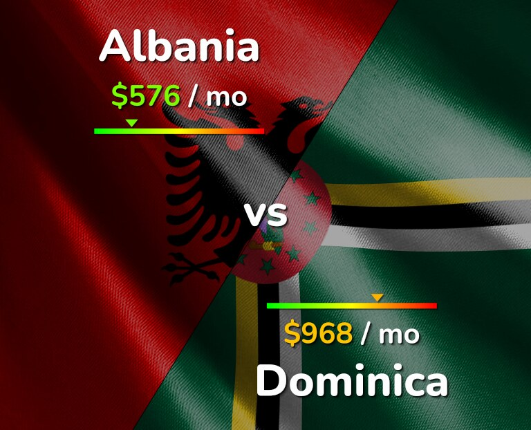 Cost of living in Albania vs Dominica infographic