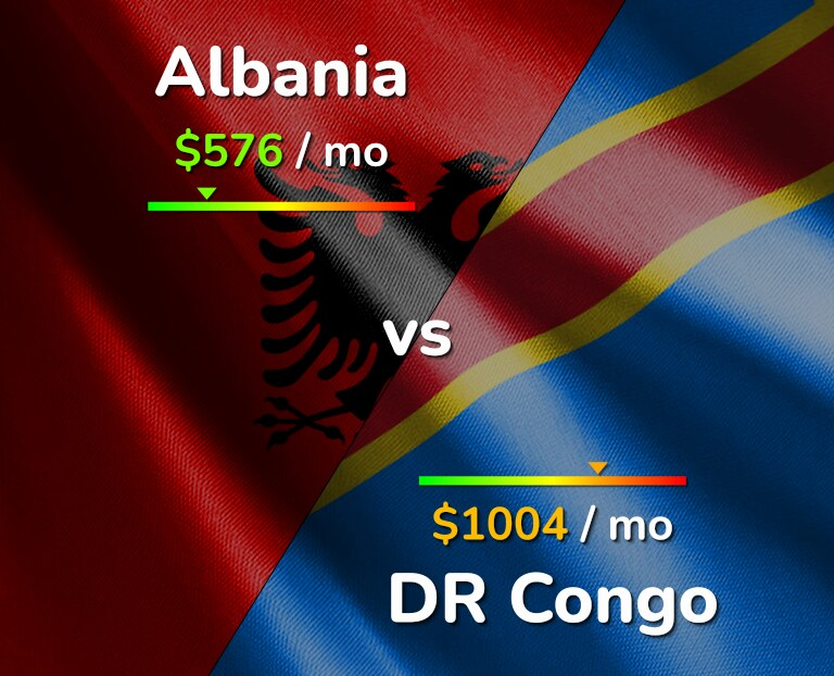 Cost of living in Albania vs DR Congo infographic