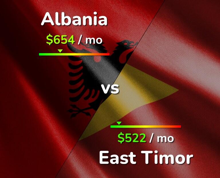 Cost of living in Albania vs East Timor infographic