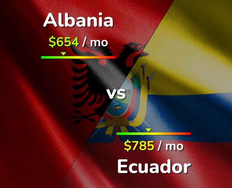 Cost of living in Albania vs Ecuador infographic