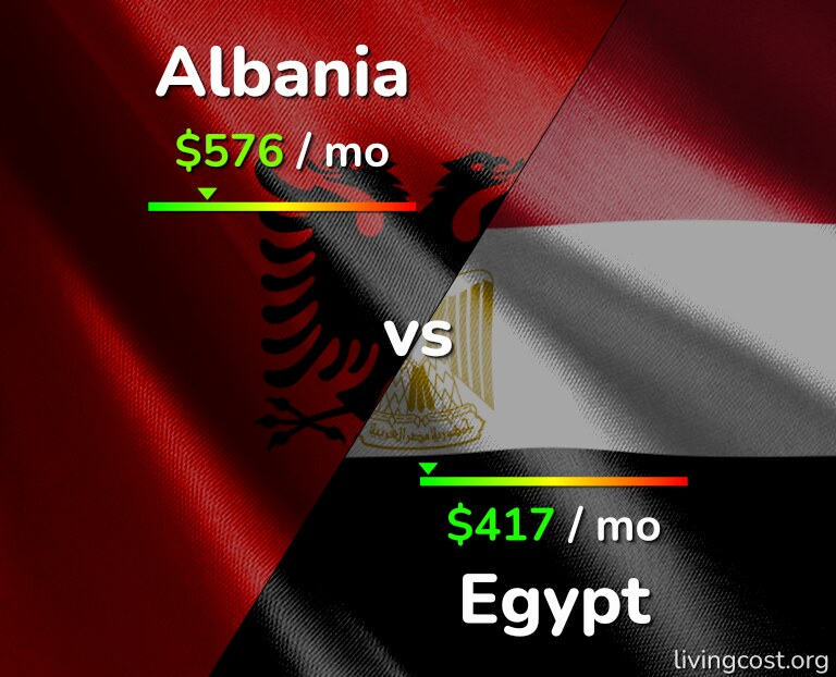 Cost of living in Albania vs Egypt infographic