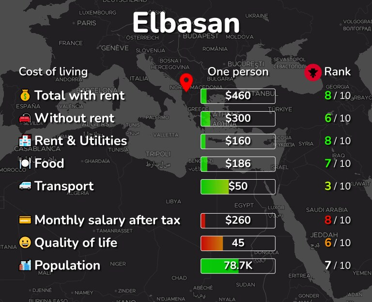 Cost of living in Elbasan infographic