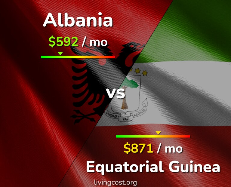 Cost of living in Albania vs Equatorial Guinea infographic