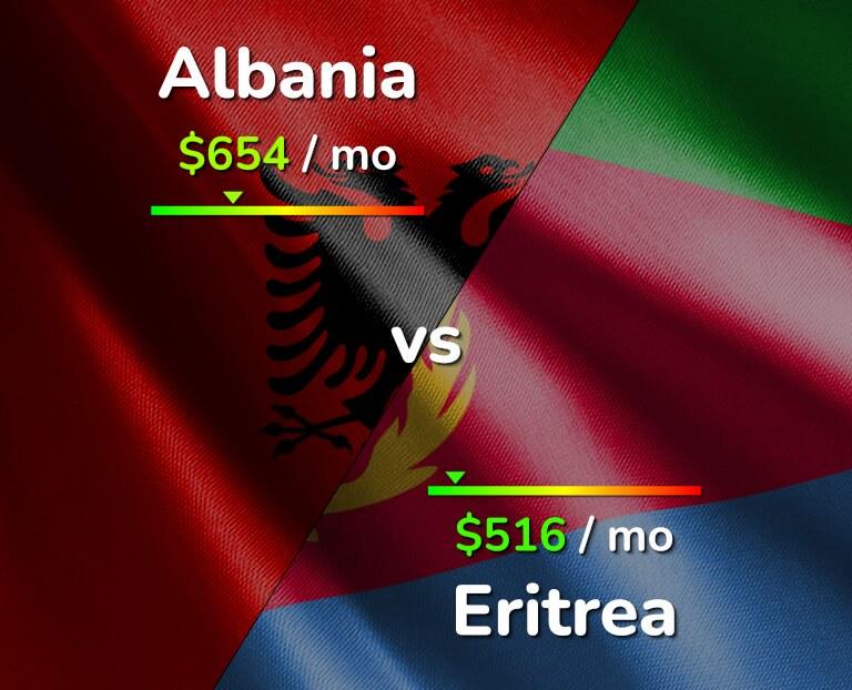 Cost of living in Albania vs Eritrea infographic