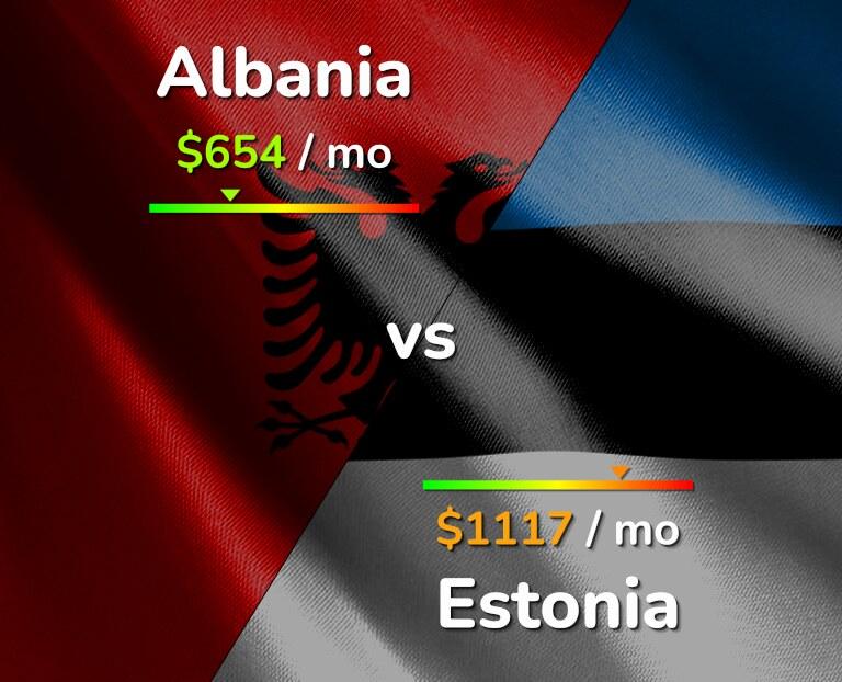 Cost of living in Albania vs Estonia infographic