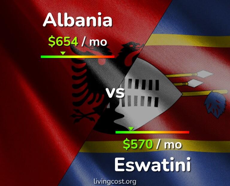 Cost of living in Albania vs Eswatini infographic
