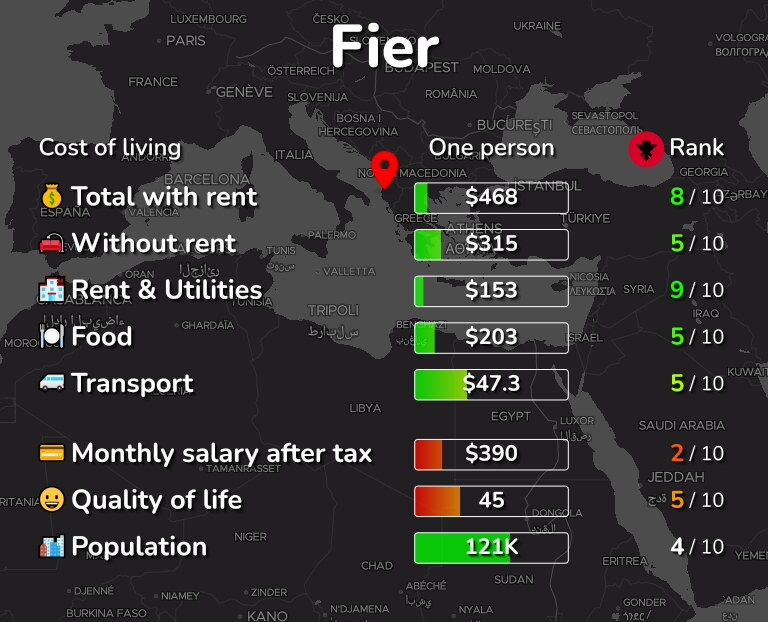 Cost of living in Fier infographic