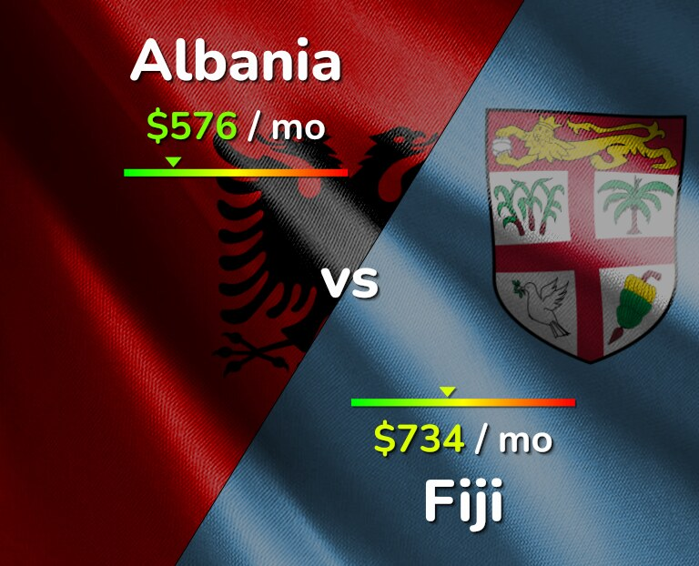 Cost of living in Albania vs Fiji infographic
