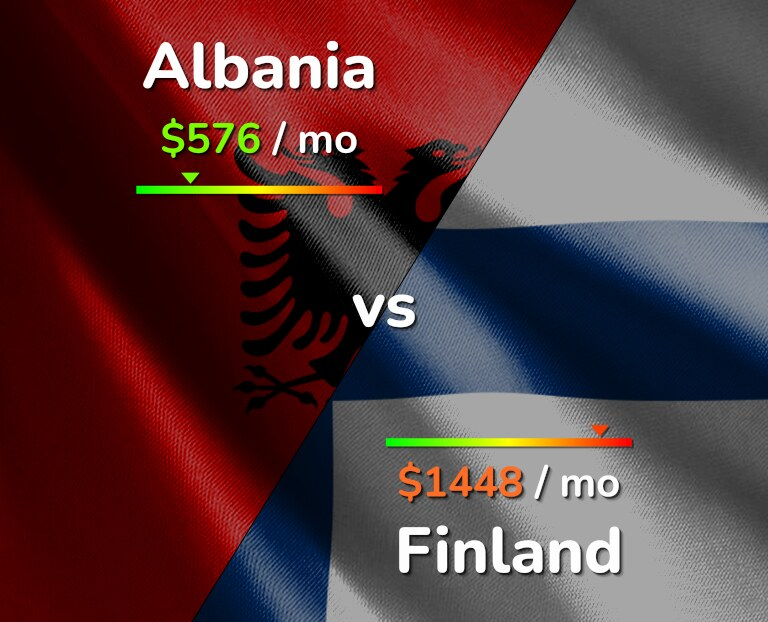 Cost of living in Albania vs Finland infographic