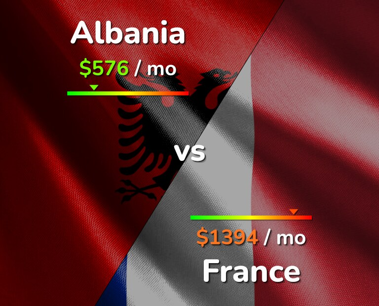 Cost of living in Albania vs France infographic