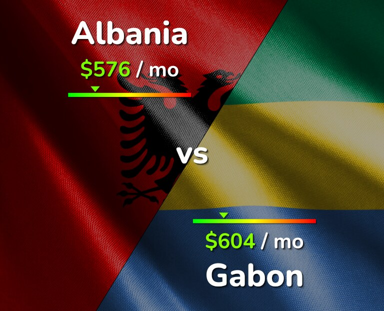 Cost of living in Albania vs Gabon infographic