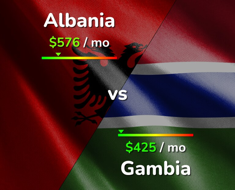 Cost of living in Albania vs Gambia infographic