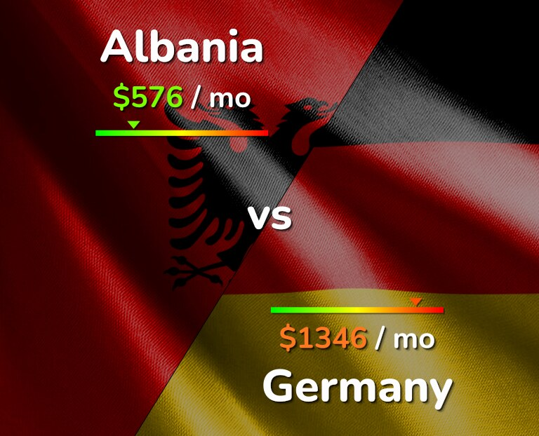 Cost of living in Albania vs Germany infographic