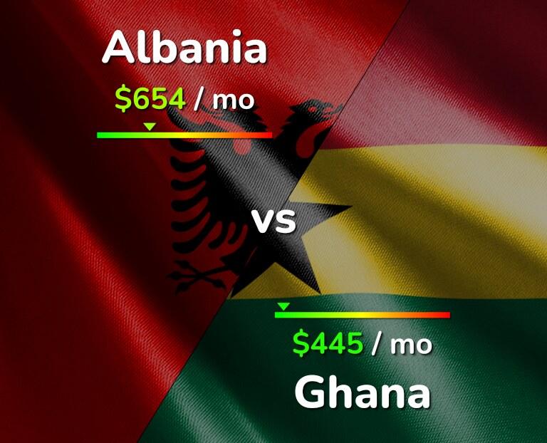Cost of living in Albania vs Ghana infographic