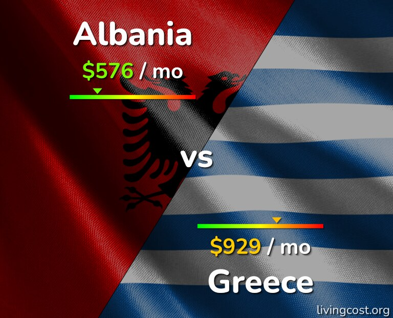 Cost of living in Albania vs Greece infographic