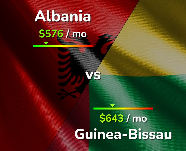 Cost of living in Albania vs Guinea-Bissau infographic