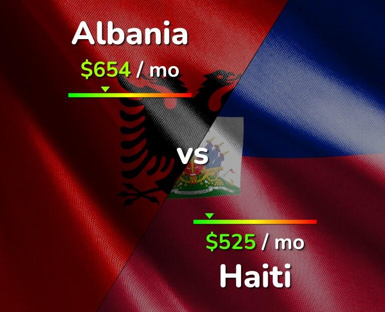 Cost of living in Albania vs Haiti infographic