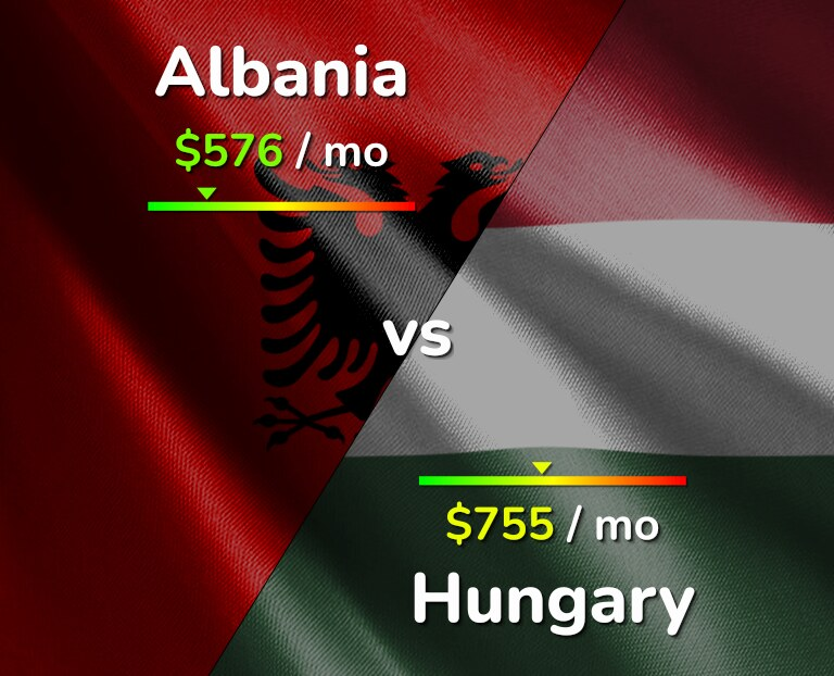 Cost of living in Albania vs Hungary infographic