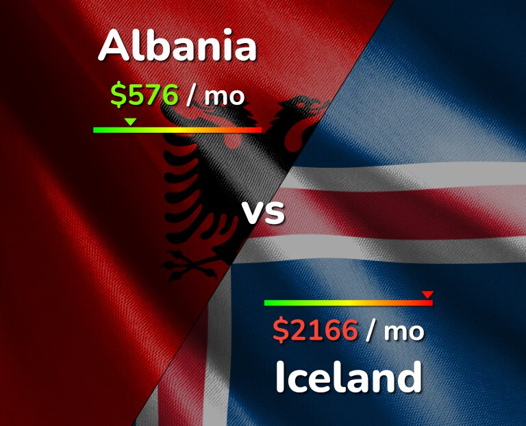 Cost of living in Albania vs Iceland infographic