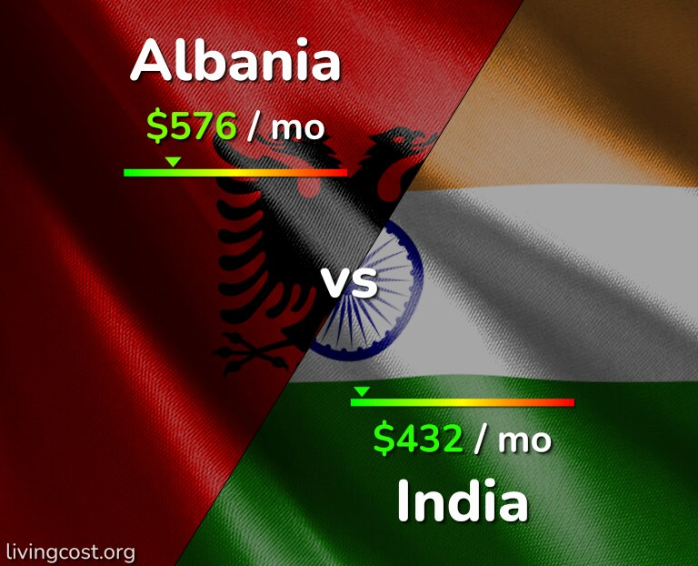 Cost of living in Albania vs India infographic