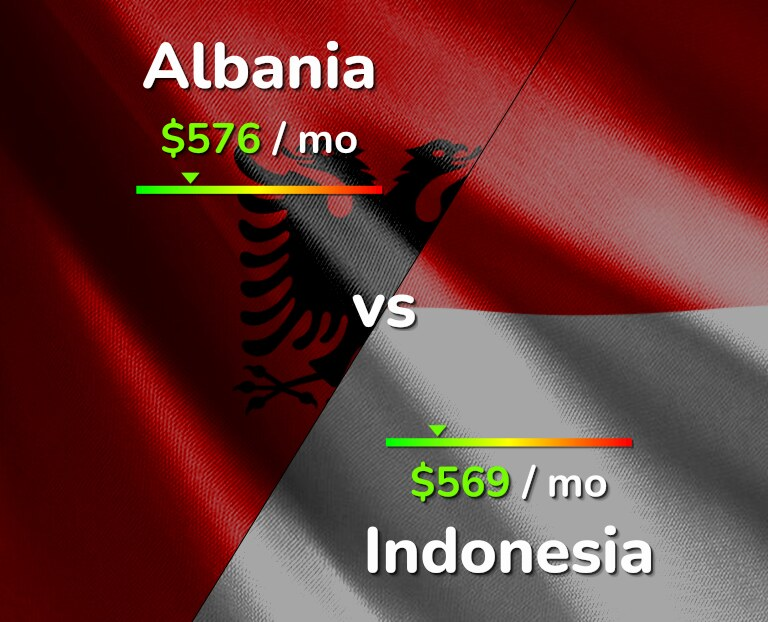 Cost of living in Albania vs Indonesia infographic
