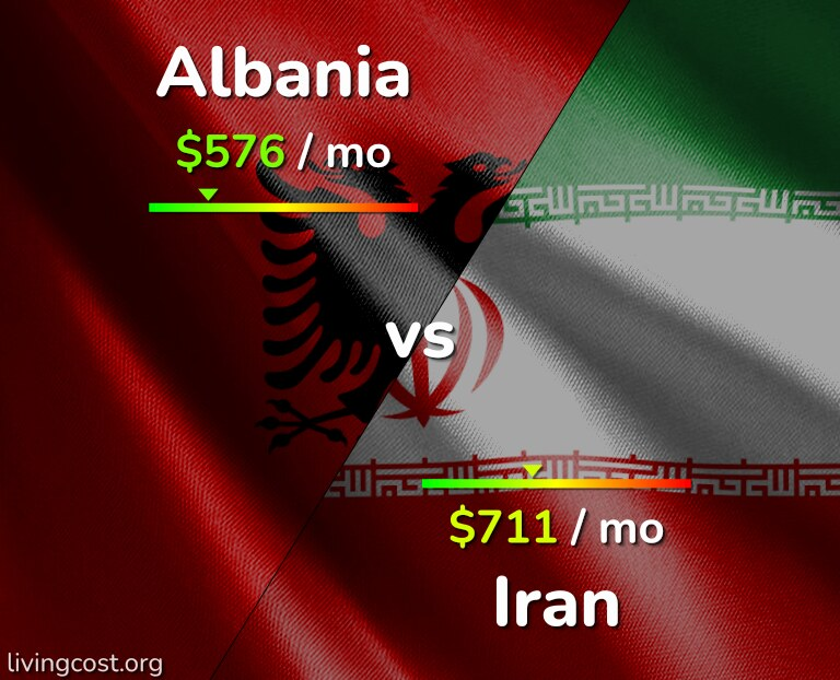 Cost of living in Albania vs Iran infographic