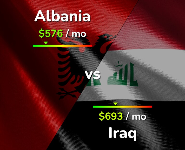 Cost of living in Albania vs Iraq infographic