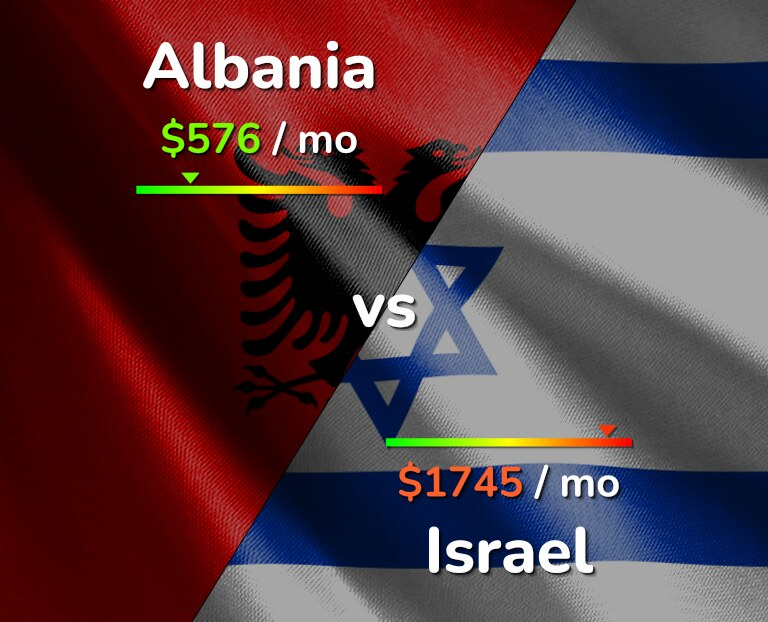 Cost of living in Albania vs Israel infographic