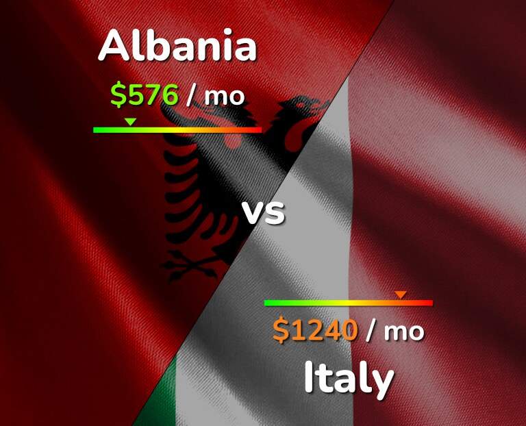 Cost of living in Albania vs Italy infographic