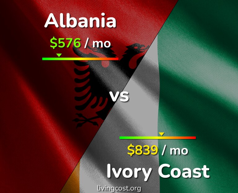 Cost of living in Albania vs Ivory Coast infographic