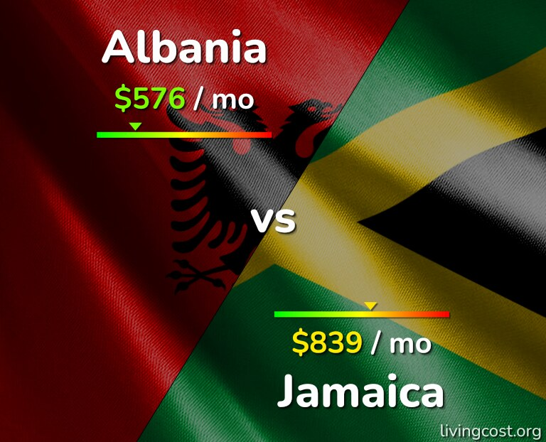 Cost of living in Albania vs Jamaica infographic