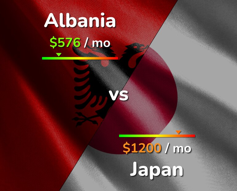 Cost of living in Albania vs Japan infographic