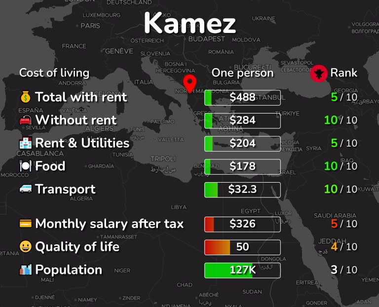 Cost of living in Kamez infographic