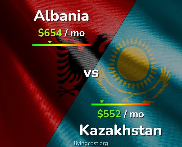 Cost of living in Albania vs Kazakhstan infographic