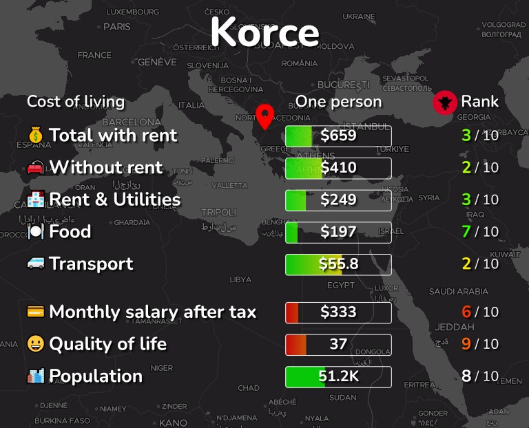 Cost of living in Korce infographic