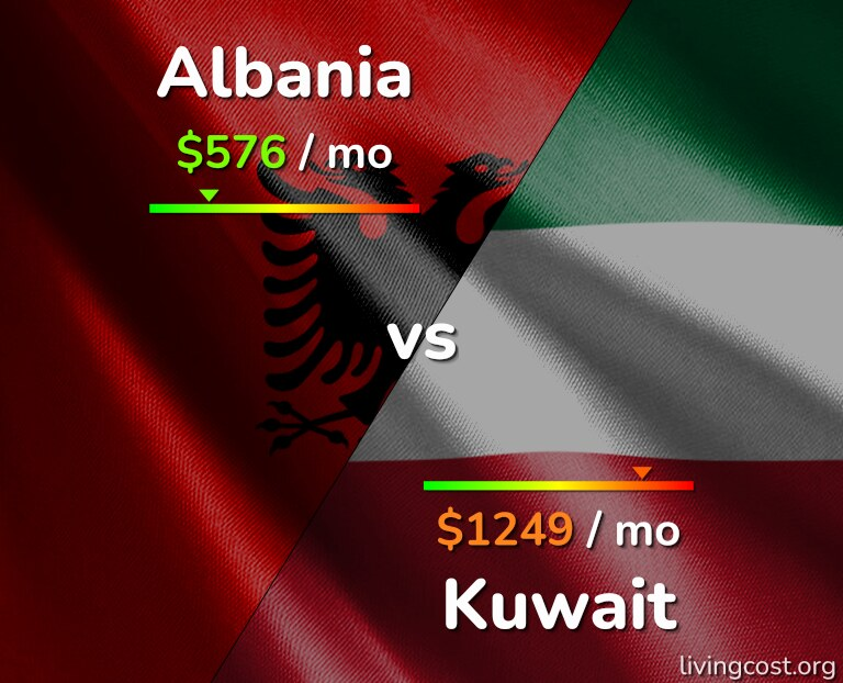 Cost of living in Albania vs Kuwait infographic