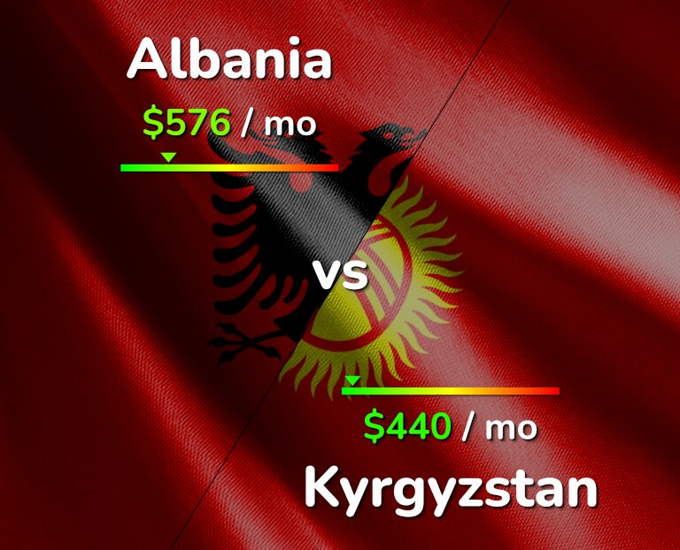 Cost of living in Albania vs Kyrgyzstan infographic