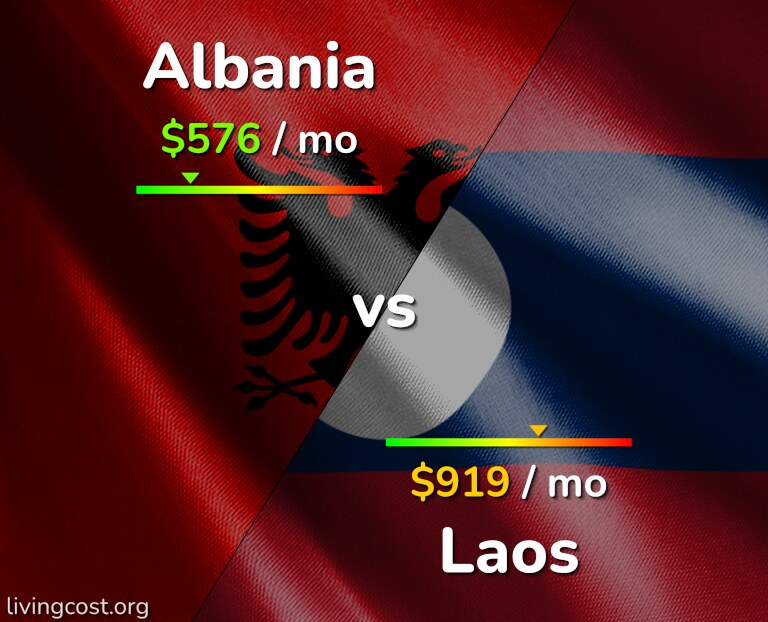 Cost of living in Albania vs Laos infographic