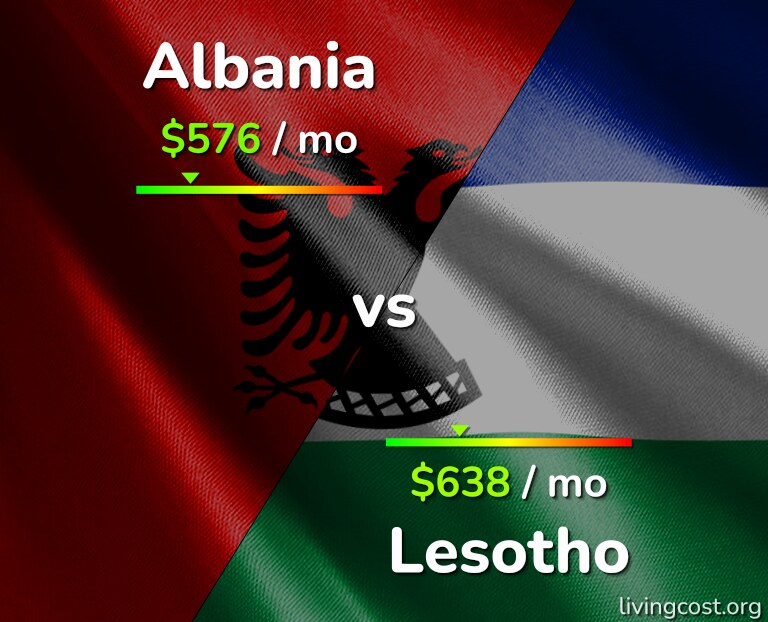 Cost of living in Albania vs Lesotho infographic