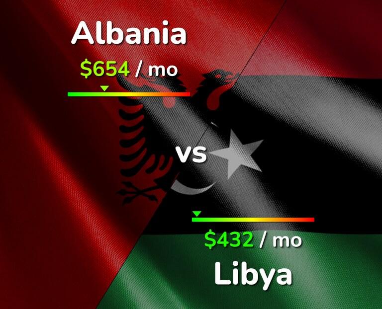 Cost of living in Albania vs Libya infographic