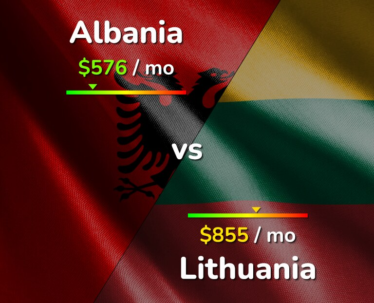 Cost of living in Albania vs Lithuania infographic