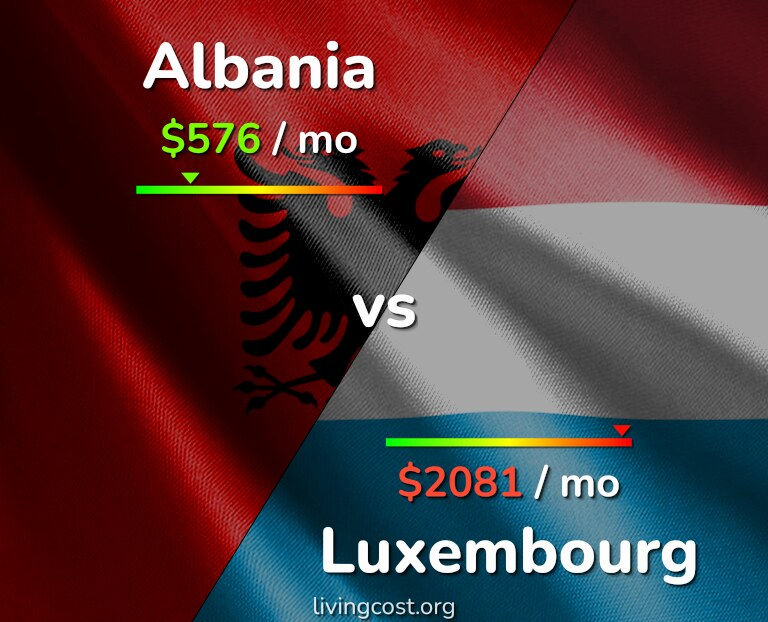 Cost of living in Albania vs Luxembourg infographic